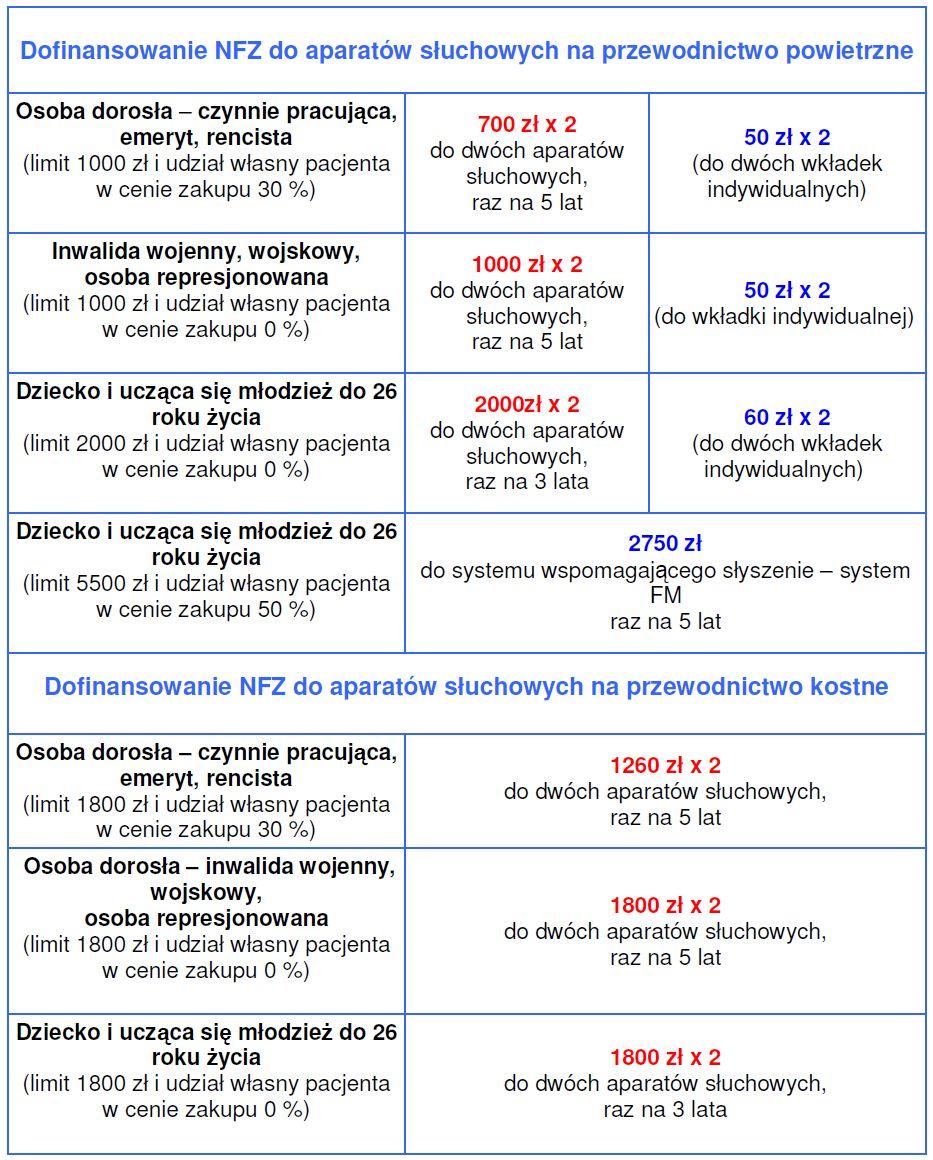 Aparaty słuchowe Śląsk, Pszczyna, refundacja NFZ